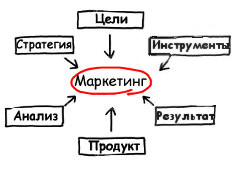 Продвижение сайтов комплексно